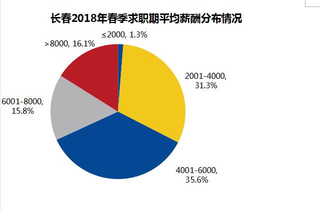 智联招聘公布2018年春季长春店东需求与白领人才供应汇报