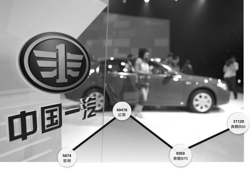 中國一汽自主品牌 正式進入埃及市場