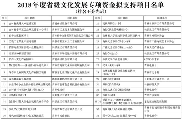 吉林省擬對74個項目給予省級文化發展專項資金支持